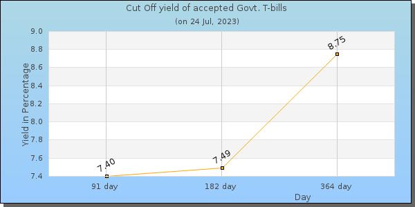 Bank Rate Morte Calculator | Treasury Bills Bgtb Auction
